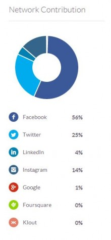 Klout networks 15-06-14